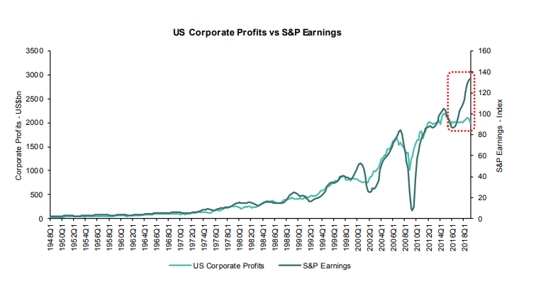 The dislocation between US corp profits and S&P Earnings has never been wider