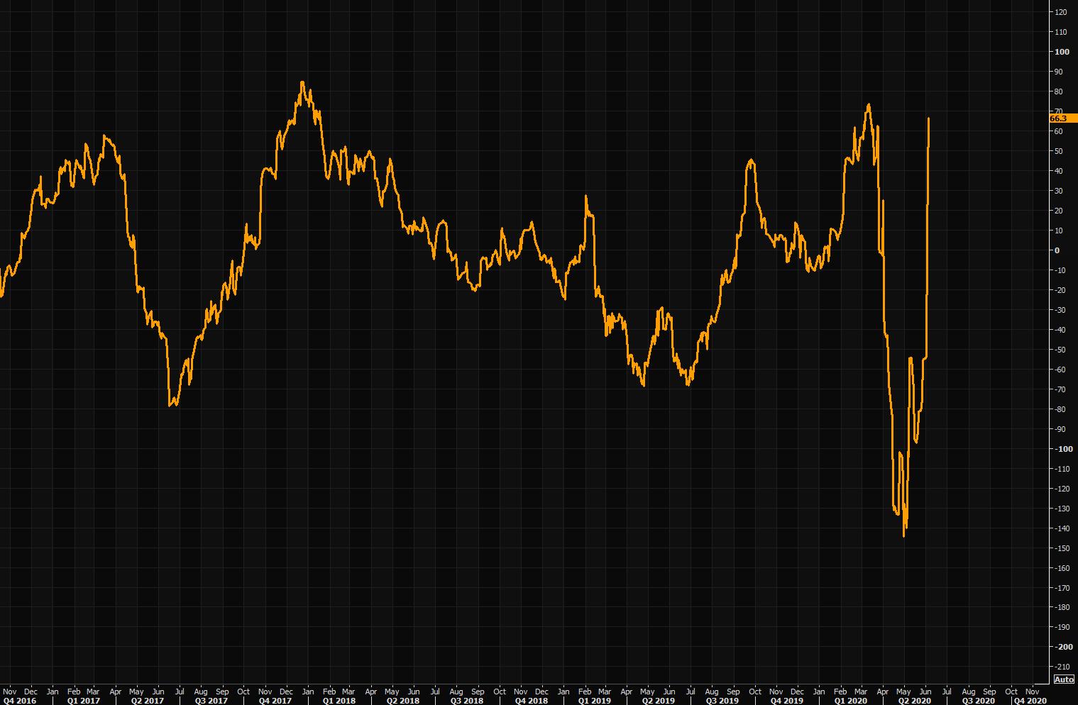 THE V surprise - Citi economic surprise index