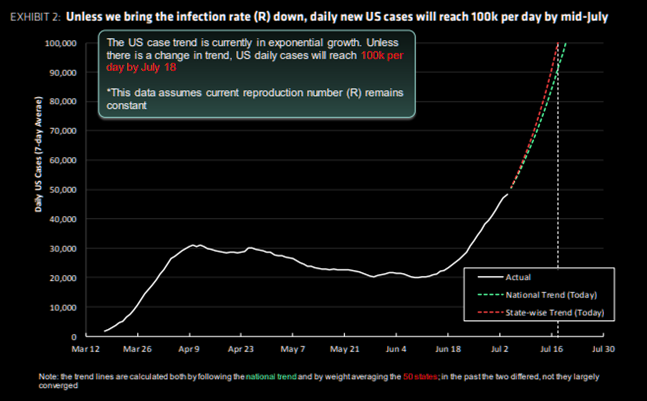Bernstein: US cases will reach 100k per day in mid July - and deaths will rise