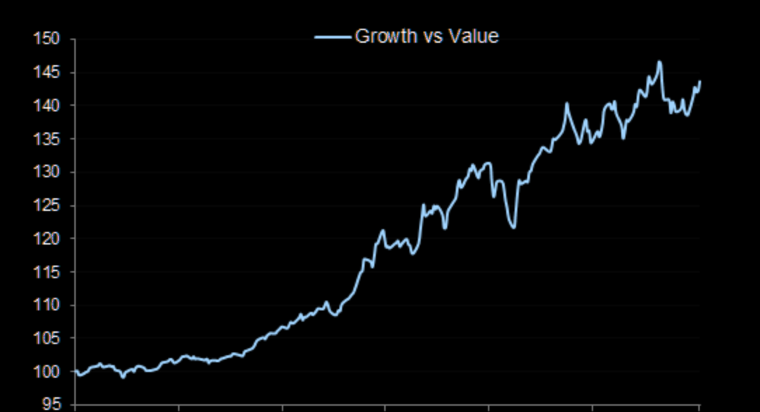 "Guess the time-line of this ""growth vs value"" chart...."