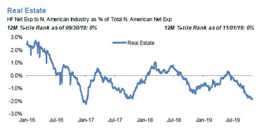 Hedge Funds net short real estate stocks