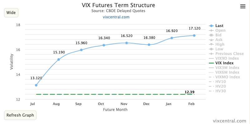 "VIX futures term structure getting rather ""extreme"" as demand for short term protection vanishes by the day...."