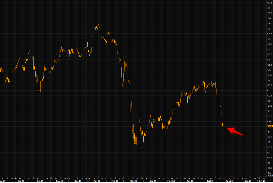 Here is your bear - Turkey ETF, TUR, down almost 18% in nine sessions