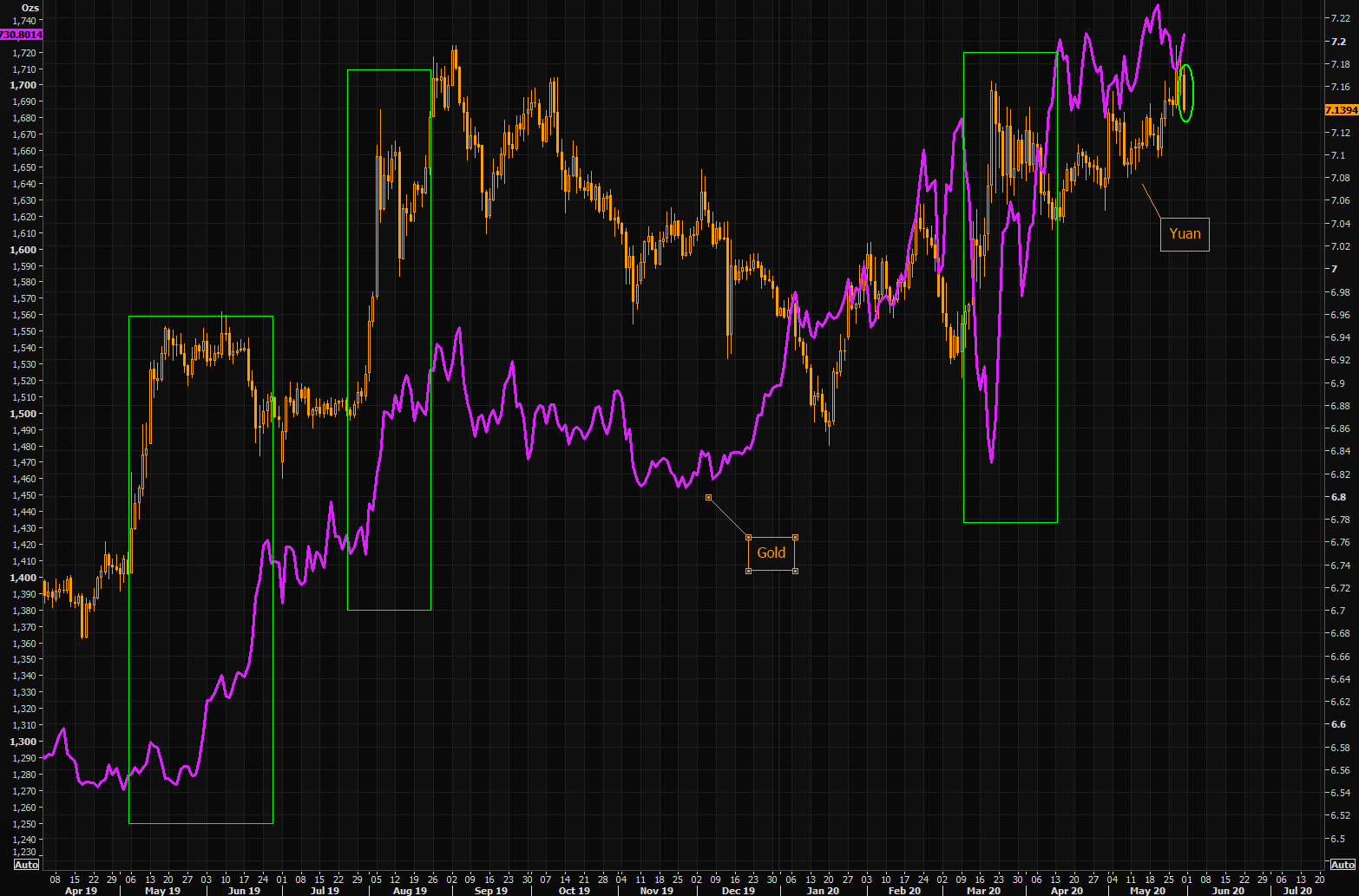 Mighty Yuan - strongest day for the Yuan in a long time, implications for gold?