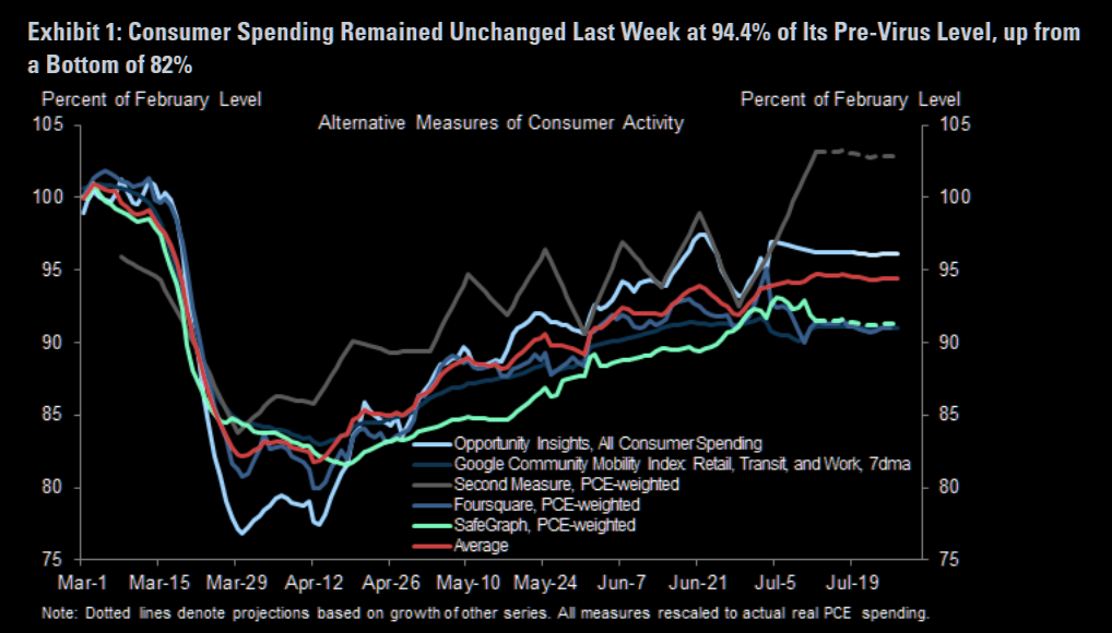 US consumer spending: leveling off