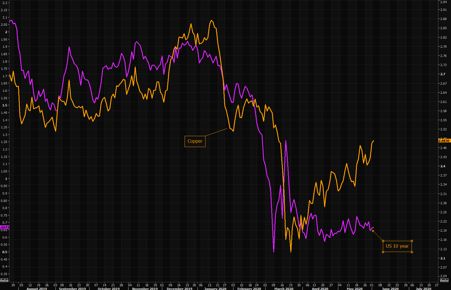 Economy vs economy - copper vs US 10 year JAWS getting wide