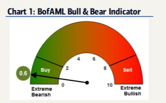 Bull & Bear Indicator - squeeze to continue?