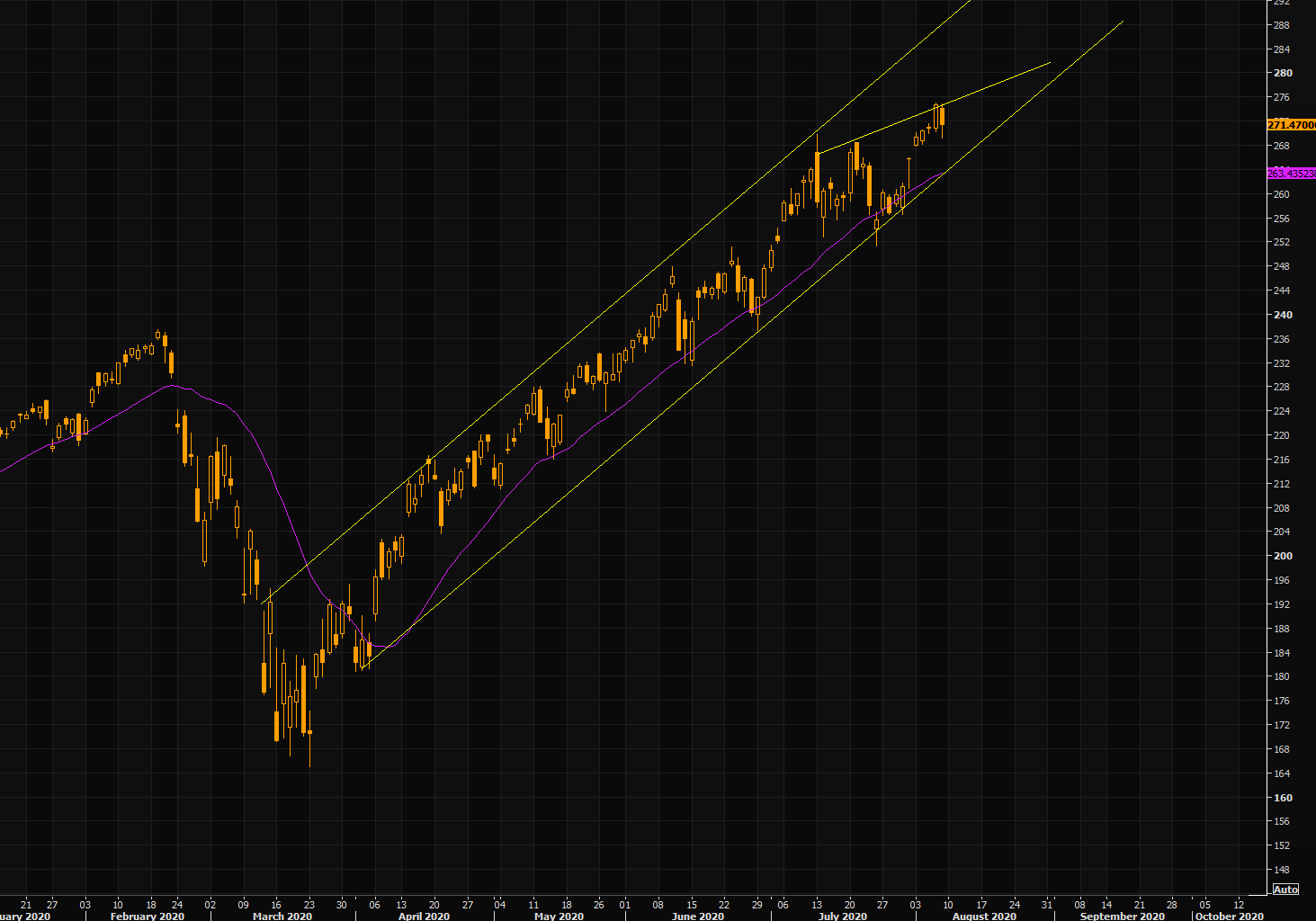 QQQ - trend channel remains intact, but is this losing momentum?